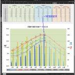 ③ 年間をExcelで作成:年間グラフの8月分は8月のデータが出揃うと、Excelシートで自動的に作図されます。
